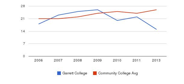 Garrett College student staff&nbsp(2006-2013)