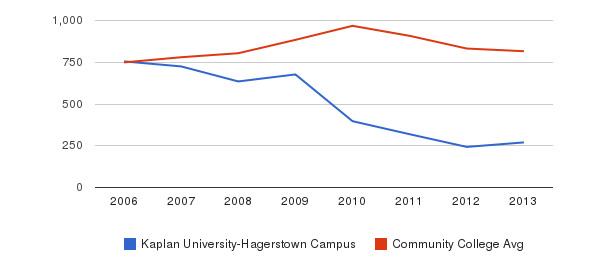 Kaplan University-Hagerstown Campus Full-Time Students&nbsp(2006-2013)