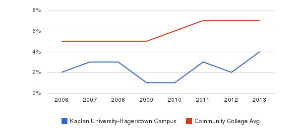 Kaplan University-Hagerstown Campus Hispanic&nbsp(2006-2013)