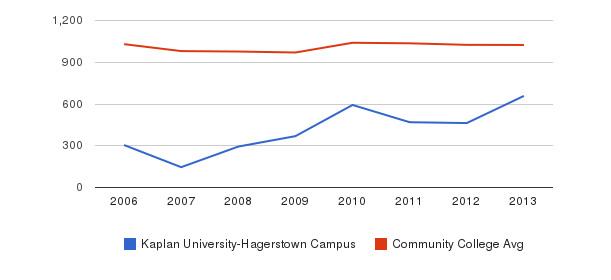 Kaplan University-Hagerstown Campus Part-Time Students&nbsp(2006-2013)