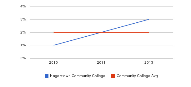 Hagerstown Community College More&nbsp(2010-2013)