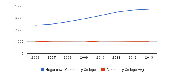 Hagerstown Community College Part-Time Students&nbsp(2006-2013)