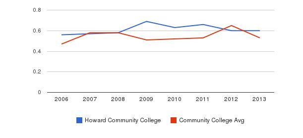 Howard Community College Diversity Score&nbsp(2006-2013)