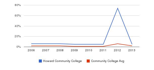 Howard Community College non_resident&nbsp(2006-2013)