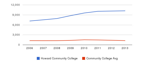 Howard Community College Total Enrollment&nbsp(2006-2013)