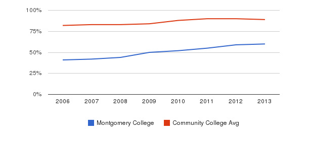 Montgomery College % Students Receiving Some Financial Aid&nbsp(2006-2013)
