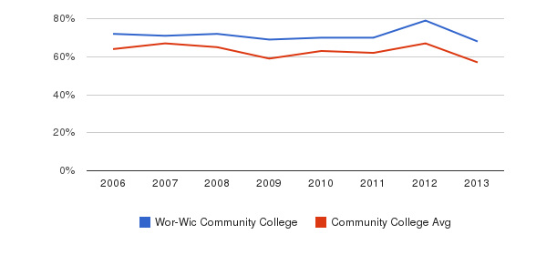 Wor-Wic Community College White&nbsp(2006-2013)