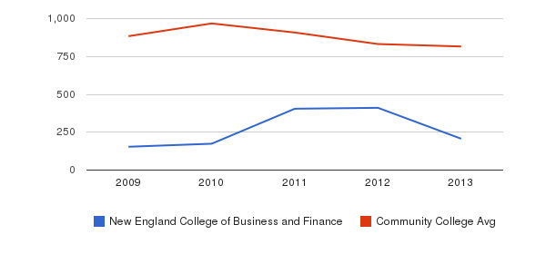 New England College of Business and Finance Full-Time Students&nbsp(2009-2013)