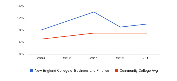 New England College of Business and Finance Hispanic&nbsp(2009-2013)
