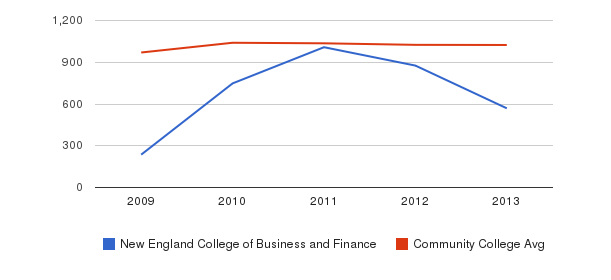 New England College of Business and Finance Part-Time Students&nbsp(2009-2013)