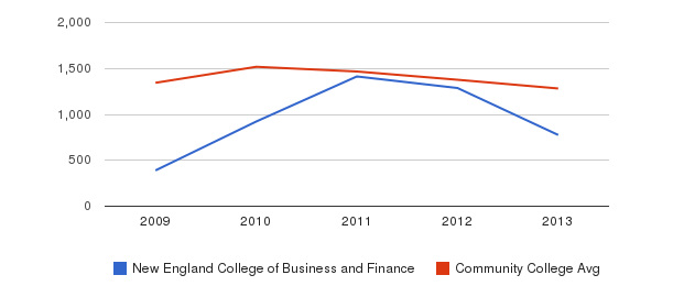 New England College of Business and Finance Total Enrollment&nbsp(2009-2013)