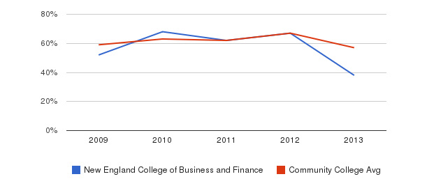 New England College of Business and Finance White&nbsp(2009-2013)