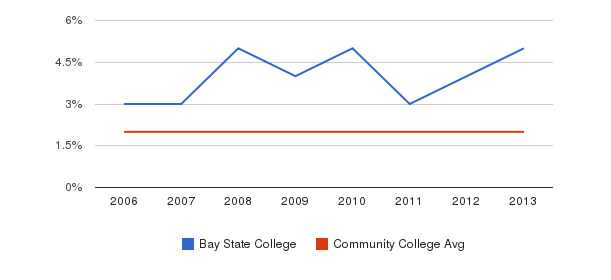 Bay State College Asian&nbsp(2006-2013)