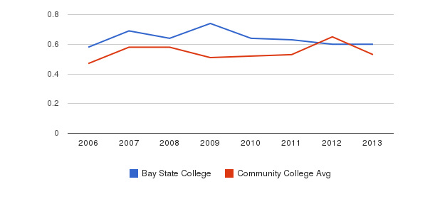 Bay State College Diversity Score&nbsp(2006-2013)