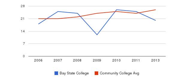 Bay State College student staff&nbsp(2006-2013)