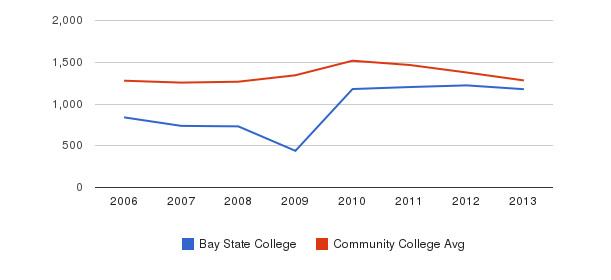 Bay State College Total Enrollment&nbsp(2006-2013)