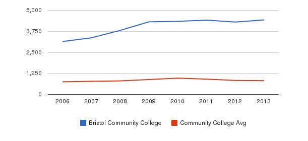 Bristol Community College Full-Time Students&nbsp(2006-2013)