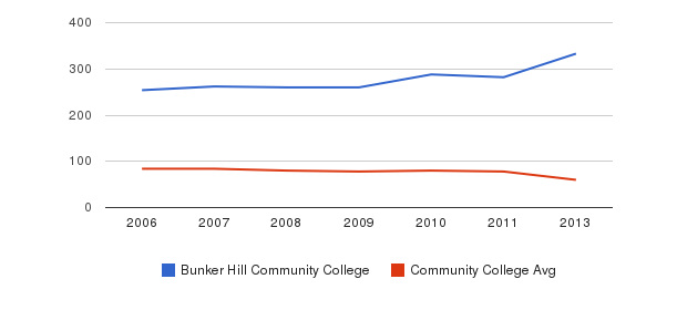 Bunker Hill Community College Total Faculty&nbsp(2006-2013)