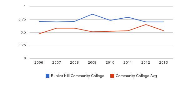 Bunker Hill Community College Diversity Score&nbsp(2006-2013)