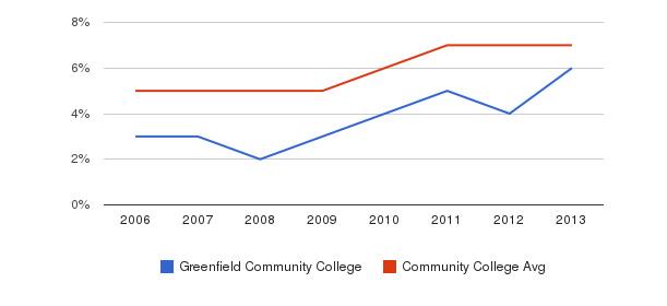 Greenfield Community College Hispanic&nbsp(2006-2013)