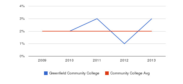 Greenfield Community College More&nbsp(2009-2013)