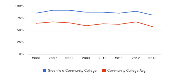 Greenfield Community College White&nbsp(2006-2013)