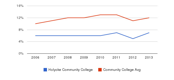 Holyoke Community College Black&nbsp(2006-2013)