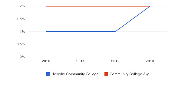 Holyoke Community College More&nbsp(2010-2013)