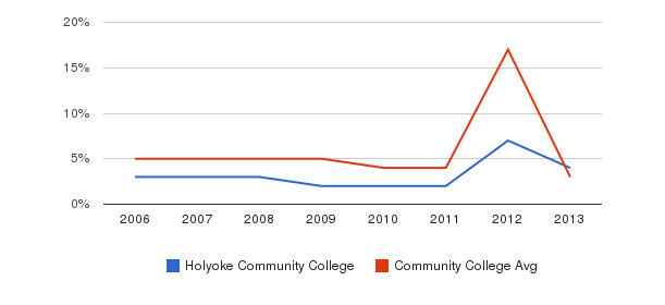 Holyoke Community College Unknown&nbsp(2006-2013)