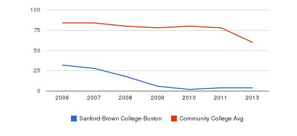 Sanford-Brown College-Boston Total Faculty&nbsp(2006-2013)