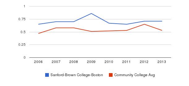 Sanford-Brown College-Boston Diversity Score&nbsp(2006-2013)