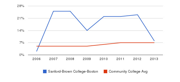 Sanford-Brown College-Boston Hispanic&nbsp(2006-2013)
