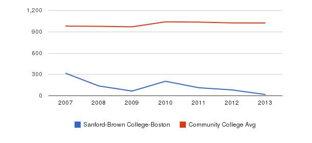Sanford-Brown College-Boston Part-Time Students&nbsp(2007-2013)