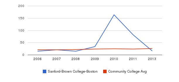 Sanford-Brown College-Boston student staff&nbsp(2006-2013)