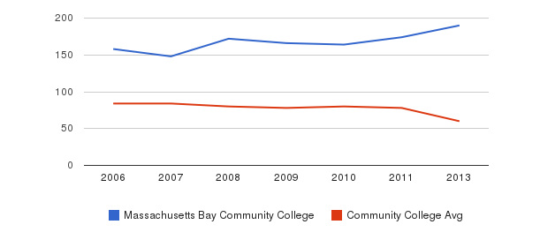 Massachusetts Bay Community College Total Faculty&nbsp(2006-2013)