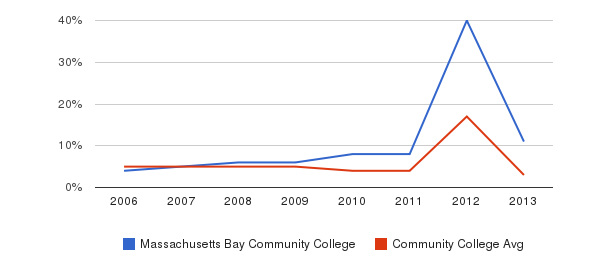 Massachusetts Bay Community College Unknown&nbsp(2006-2013)