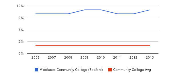 Middlesex Community College (Bedford) Asian&nbsp(2006-2013)