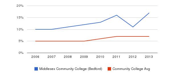 Middlesex Community College (Bedford) Hispanic&nbsp(2006-2013)