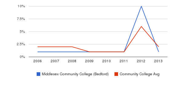 Middlesex Community College (Bedford) non_resident&nbsp(2006-2013)