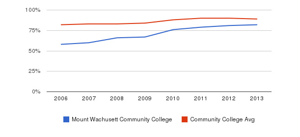 Mount Wachusett Community College % Students Receiving Some Financial Aid&nbsp(2006-2013)