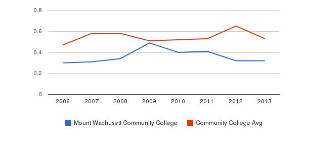 Mount Wachusett Community College Diversity Score&nbsp(2006-2013)