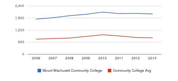 Mount Wachusett Community College Full-Time Students&nbsp(2006-2013)