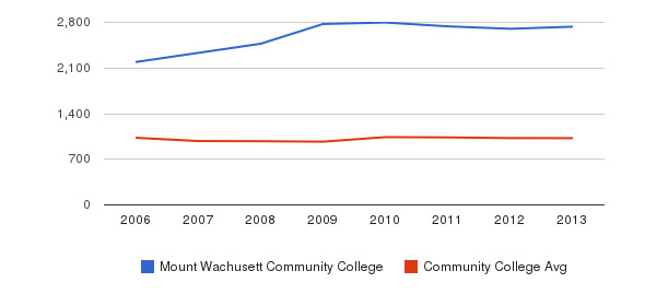 Mount Wachusett Community College Part-Time Students&nbsp(2006-2013)