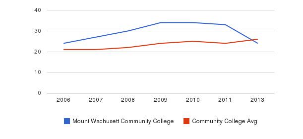 Mount Wachusett Community College student staff&nbsp(2006-2013)