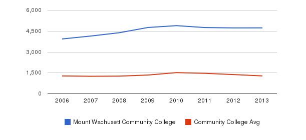 Mount Wachusett Community College Total Enrollment&nbsp(2006-2013)