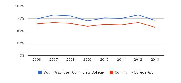 Mount Wachusett Community College White&nbsp(2006-2013)