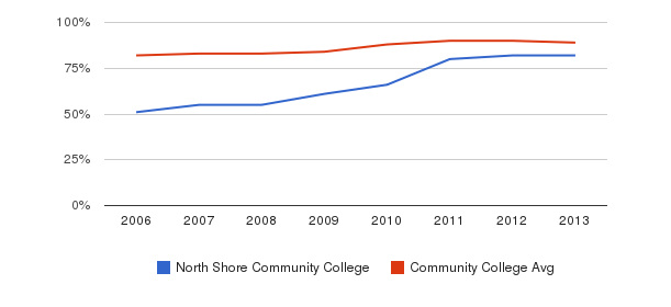 North Shore Community College % Students Receiving Some Financial Aid&nbsp(2006-2013)
