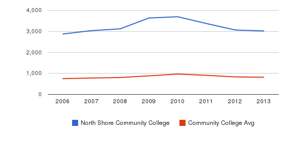 North Shore Community College Full-Time Students&nbsp(2006-2013)