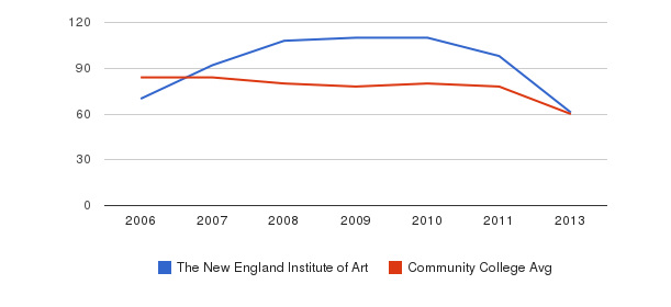 The New England Institute of Art Total Faculty&nbsp(2006-2013)