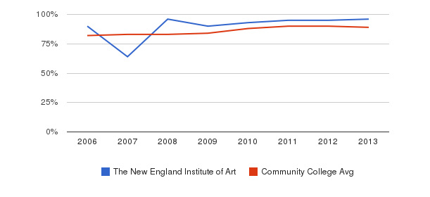 The New England Institute of Art % Students Receiving Some Financial Aid&nbsp(2006-2013)